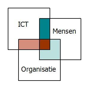 samenhang Mens Organisatie en ICT